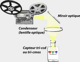 Installation projecteur condenseur caméra