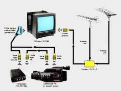 Liaisons antennes-téléviseur et camescope-téléviseur, par câble péritélévision, via un transcodeur PAL/SECAM.