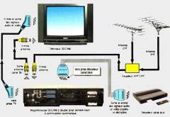 Liaisons magnétoscope (à simple prise péritélévision) décodeur « Canal Plus »