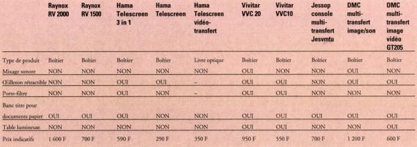 comparatif-boitiers-transfert