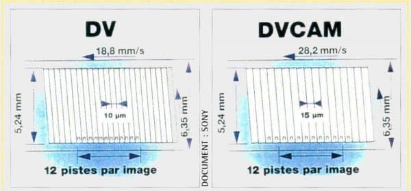 Comparatif DV DVCAm