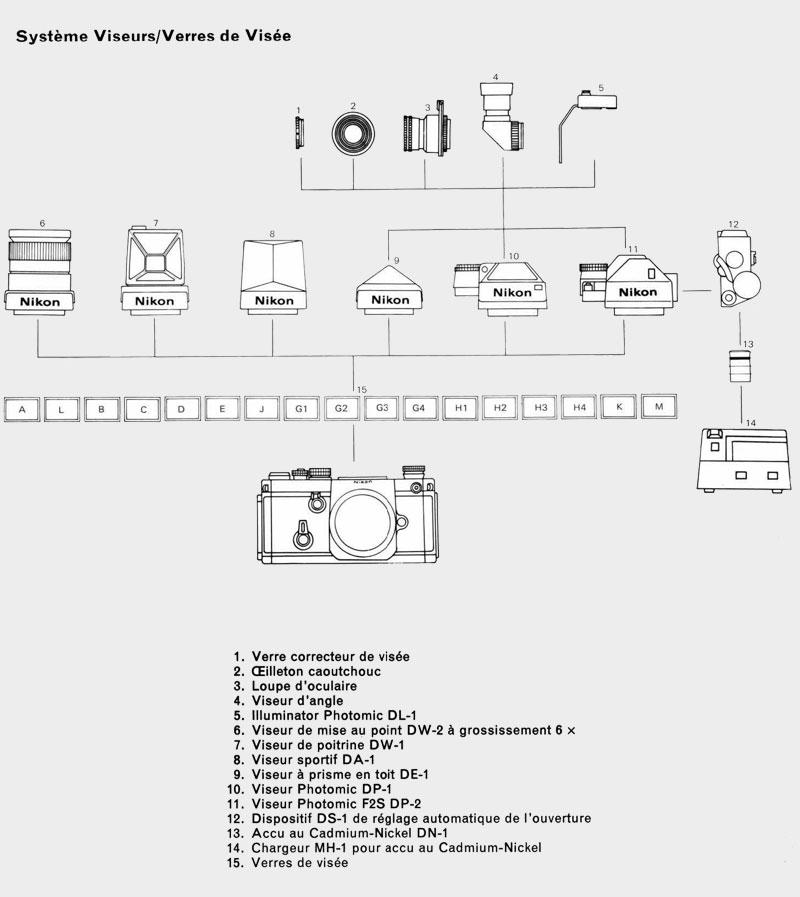Nikon Système Viseurs/Verres de Visée