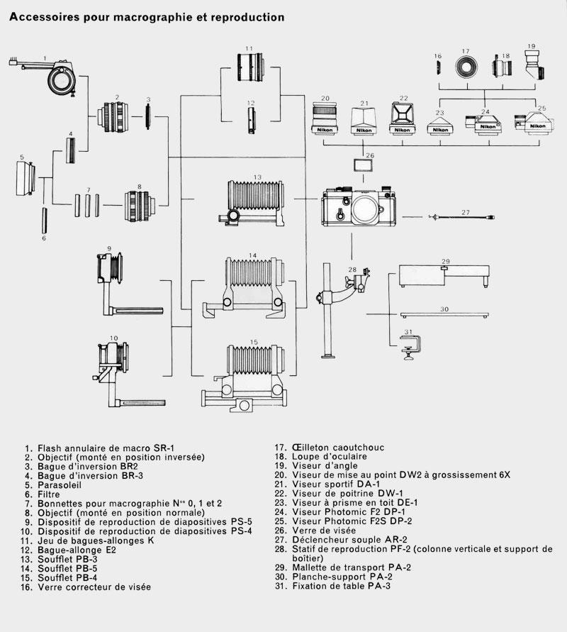 Nikon F2 Accessoires pour macrographie et reproduction