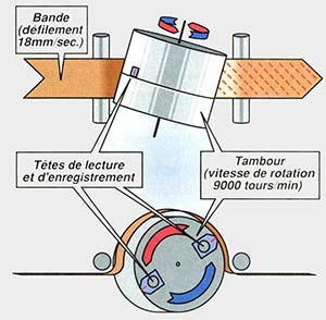 MiniDV.Analyse par balayage hélicoïdal.