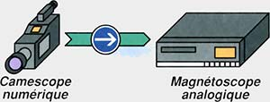 miniDV sur enregistreur analogique