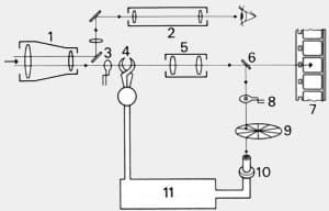 fonctionnement d'un posémètre