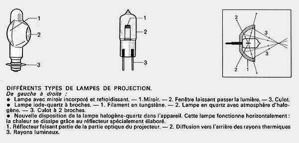 Différents types de lampes de projection