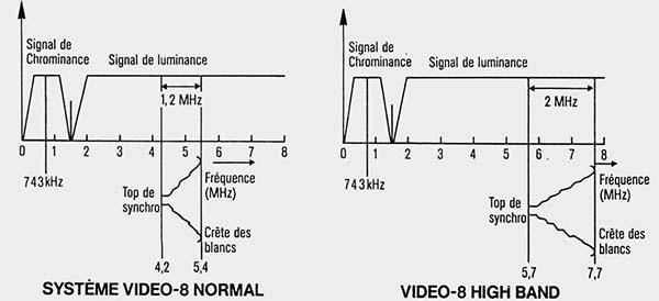 Signal Video8 v/s signal Hi8
