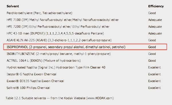 Liste nettoyant film recommandé par kodak