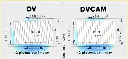 DV v/s DVCAM